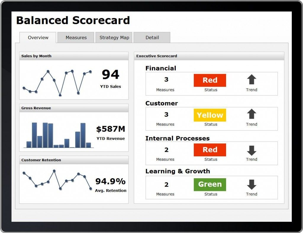 Balanced Scorecard For Mobile Design The Mobile Version First