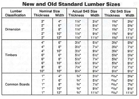 Lumber Dimensions Sizes