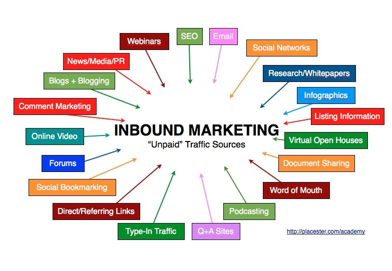 Inbound Marketing For Real Estate  The Real Of Real Estate