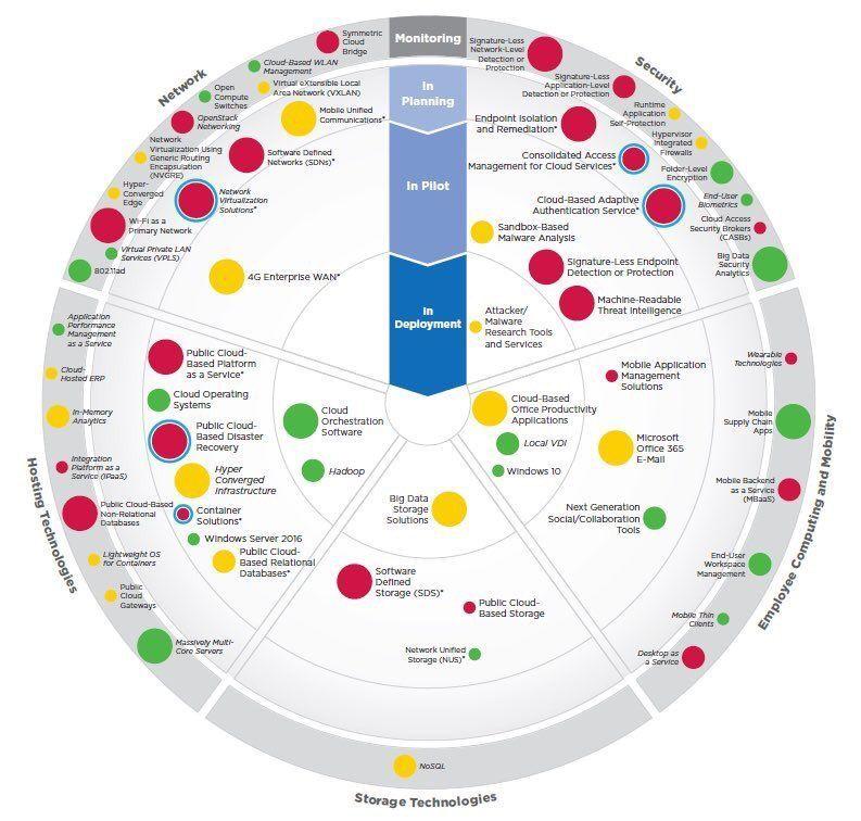 An emerging enterprise tech roadmap 5G mobile digital