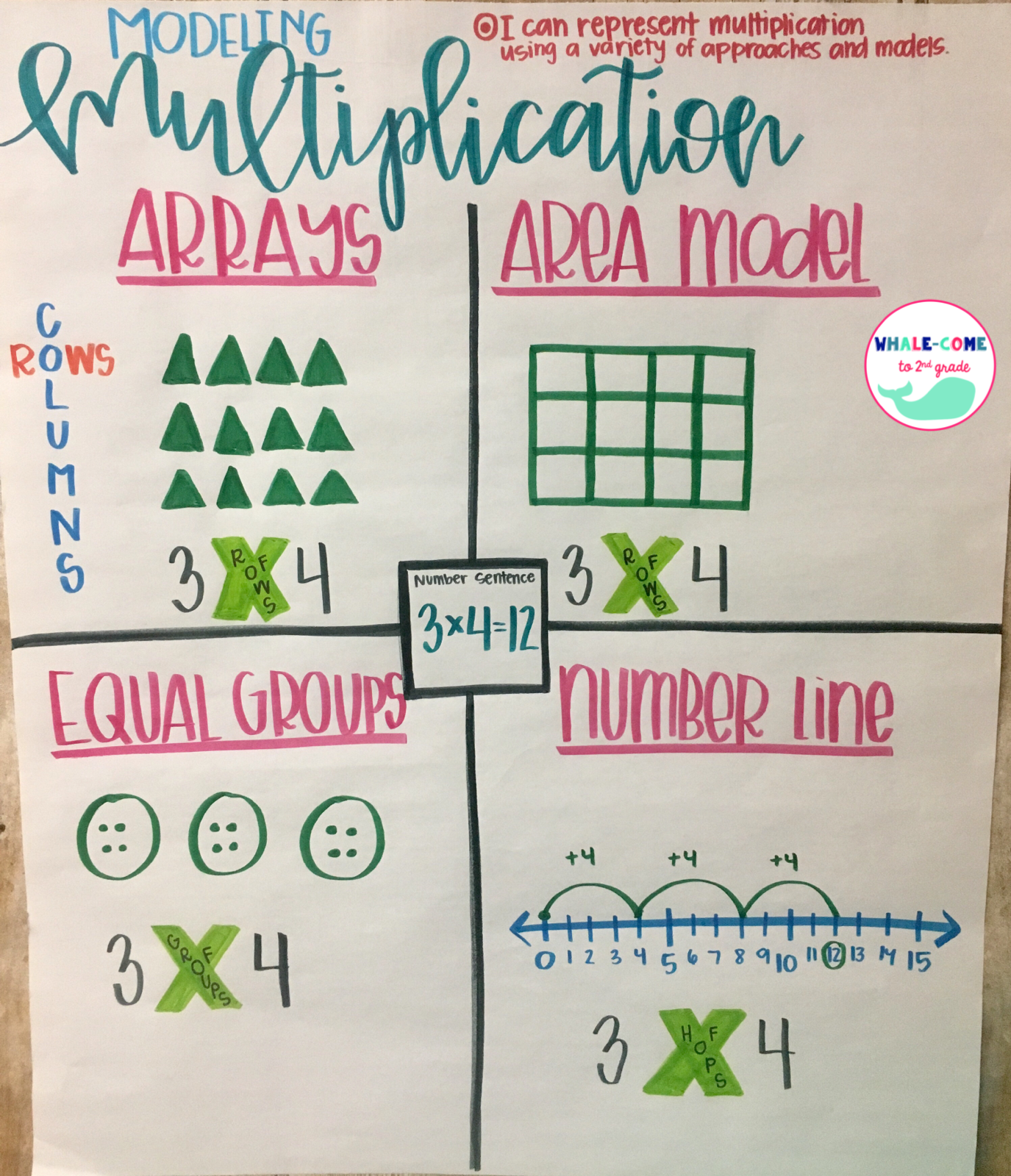 Modeling Multiplication Anchor Chart Arrays Areamodel