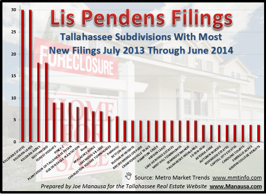 which tallahassee subdivisions should expect the most foreclosures