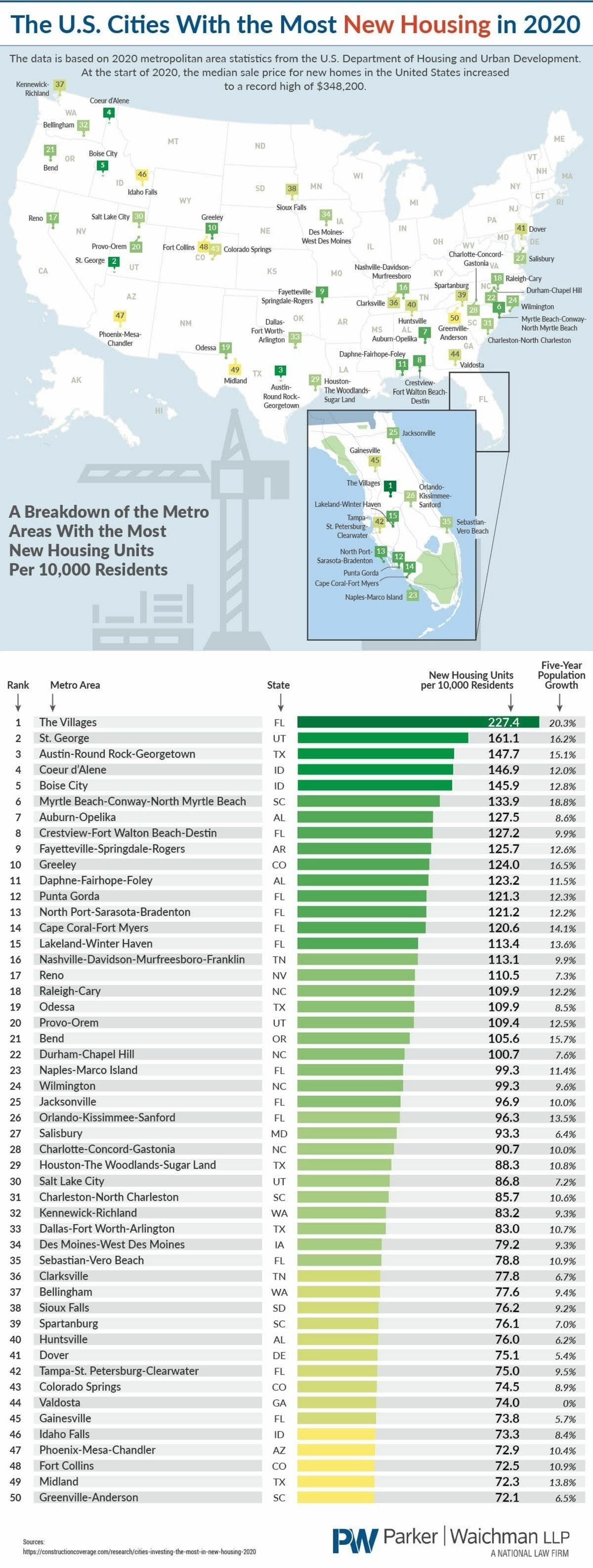 The U S Cities With The Most New Housing In 2020 Infographic Cities New Housing U S Infographic Real Estate Infographic City