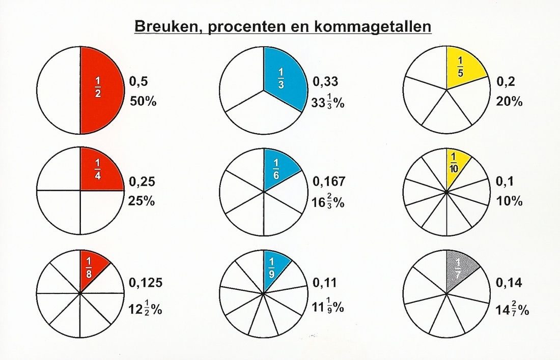 breuken, procenten en kommagetallen | rekenen - breuken, rekenen en