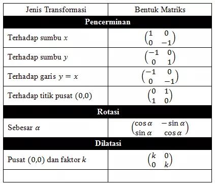 Transformasi Geometri Translasi Rotasi Dilatasi Rumus Contoh Soal Geometri Diagram