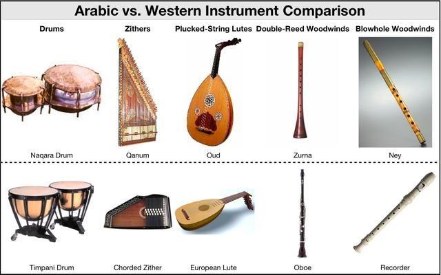 arabian instruments - Google Search | arabian treasure