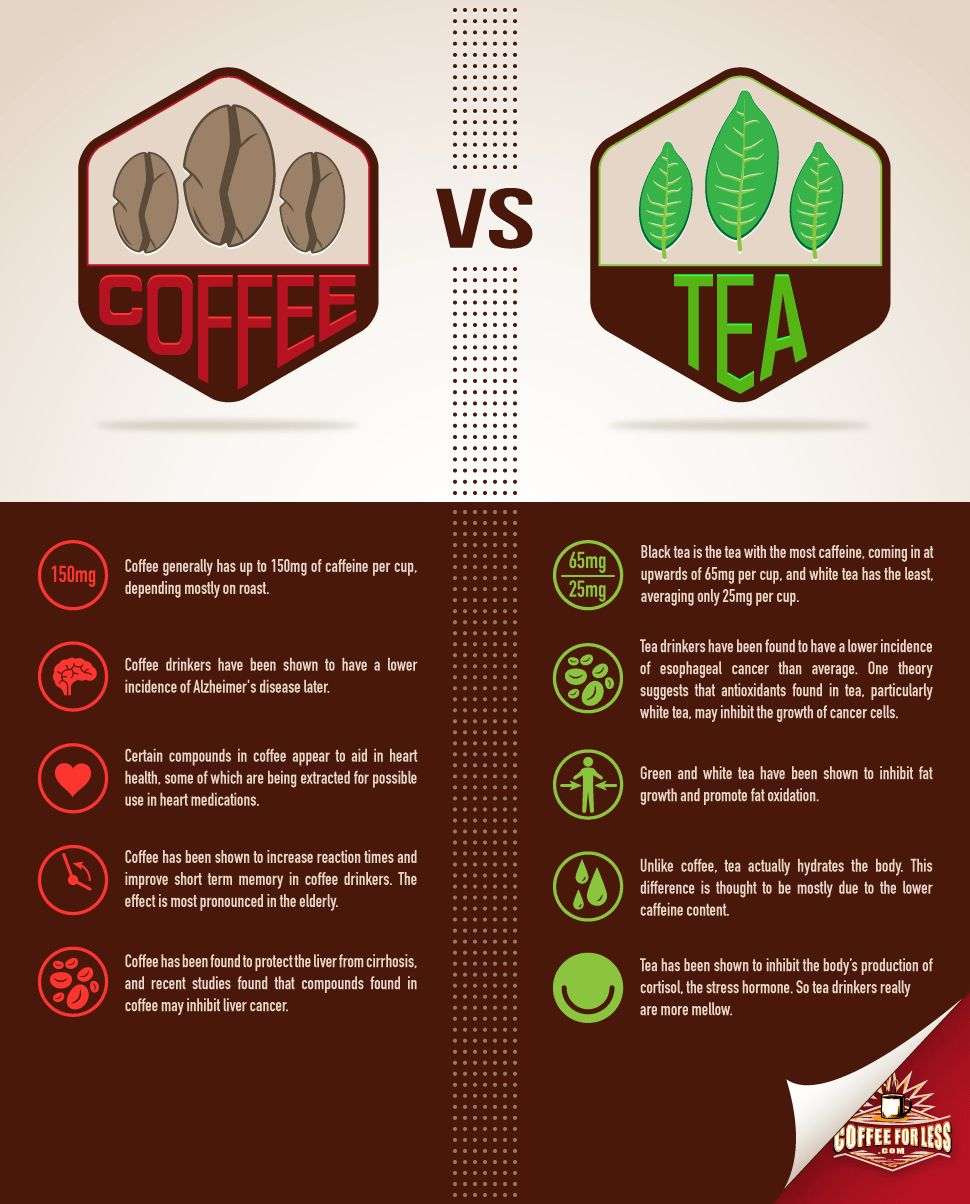 Tea vs Coffee Coffee vs tea, Coffee tastes better