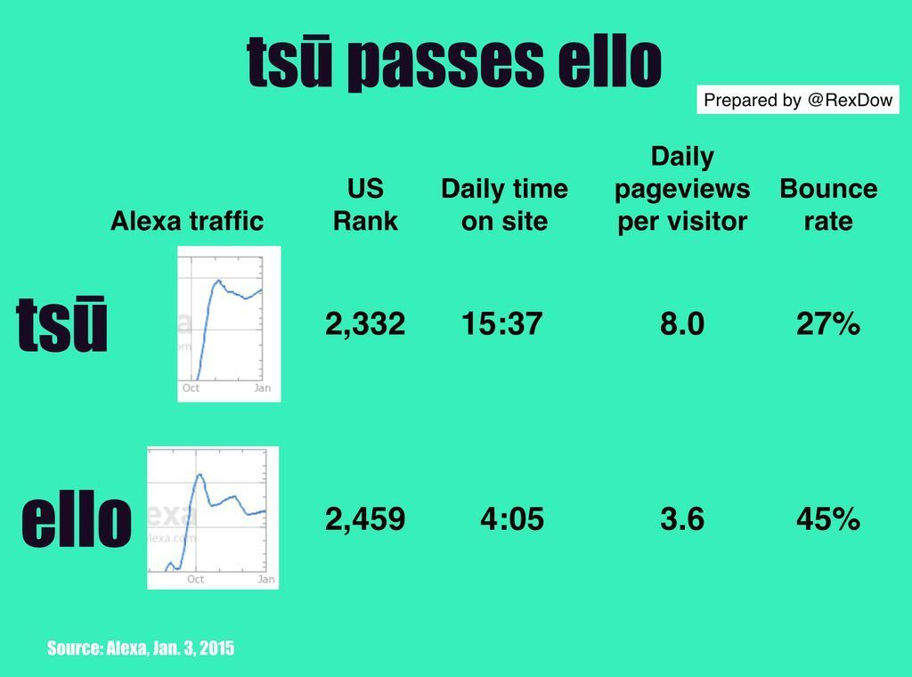 tsu passes ello - and trend is up Tsu is killing it compared to ello. This is actually pretty newsworthy. Ello, the ad-free alternative to existing social networks, still receives more press than tsu (e.g., the December Time cover piece on Facebook).   It started a bit earlier. The trend below, though, shows it is fading. Tsu after an initial surge then pause, is on the rise again.