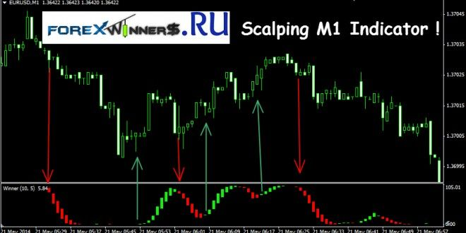 Scalping M1 Indicator Afl Winner Forex Winners Free Download