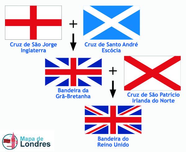 Bandeira Da Inglaterra X Bandeira Do Reino Unido Com Imagens