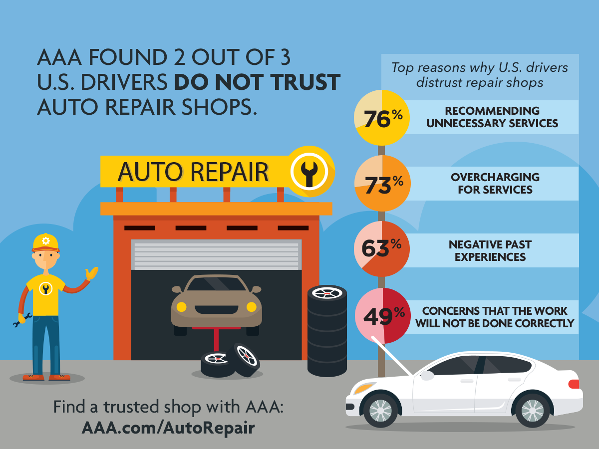 Most U S Drivers Leery Of Auto Repair Shops Aaa Newsroom Auto Repair Shop Auto Repair Repair Shop
