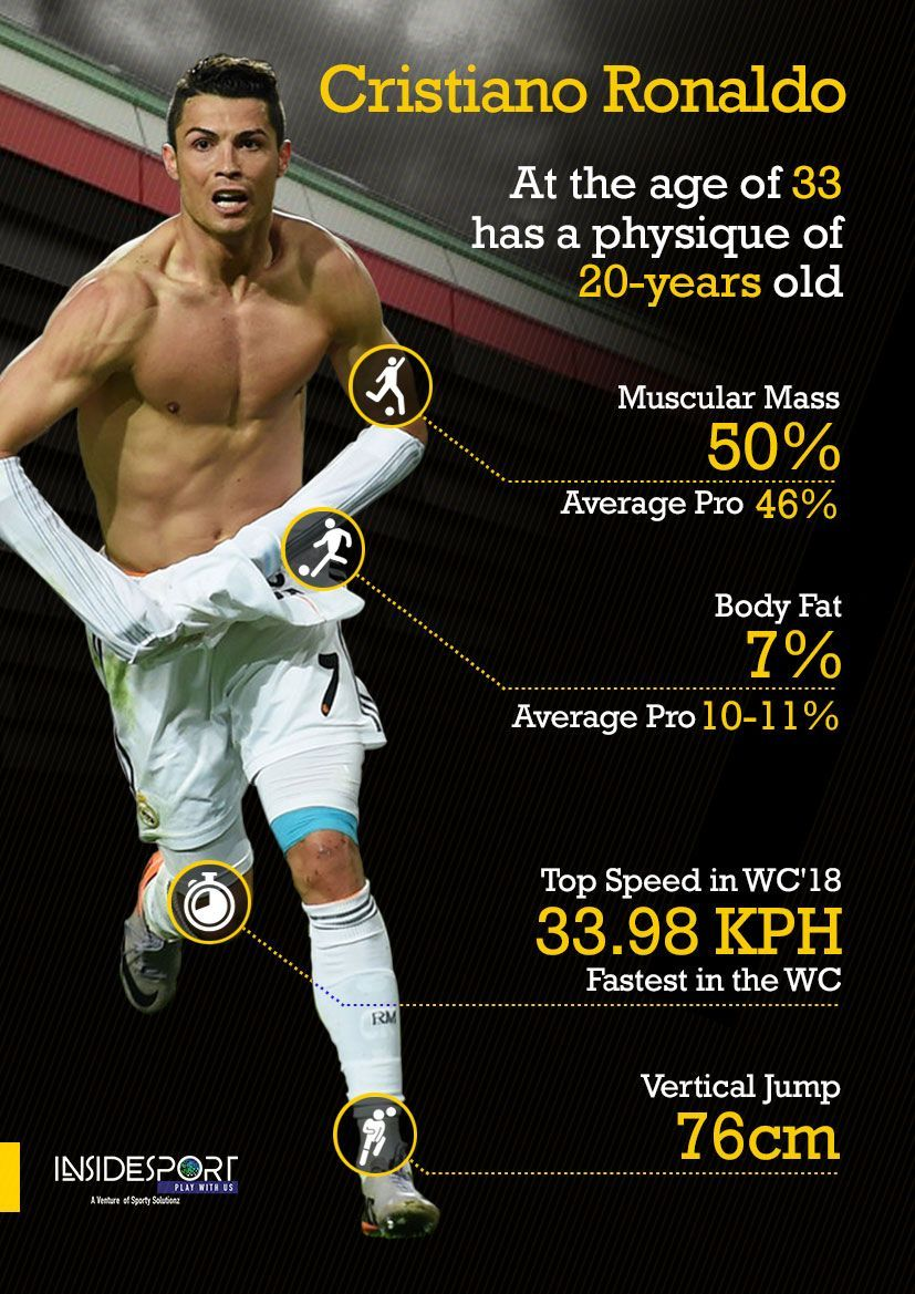 Cristiano Ronaldo Highest Jump Record Header Height in CM