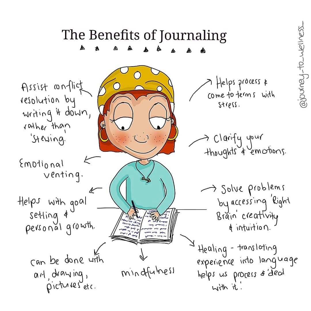 Journaling  Counselling tools Life coach  Mental health #mentalhealthjournal