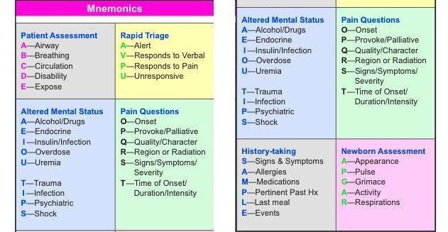 EMT/Paramedic's Mnemonics Cheat Sheet | COOL STUFF | Nursing