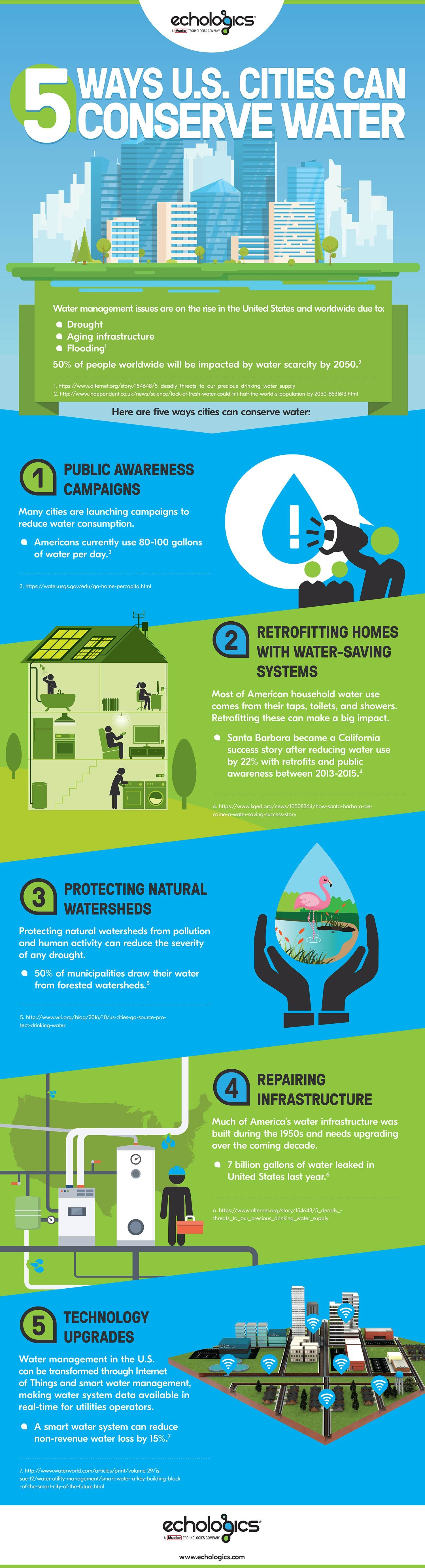 6 Golden Rules To Conserve Water Ways To Conserve Water Save Water Essay Save Water