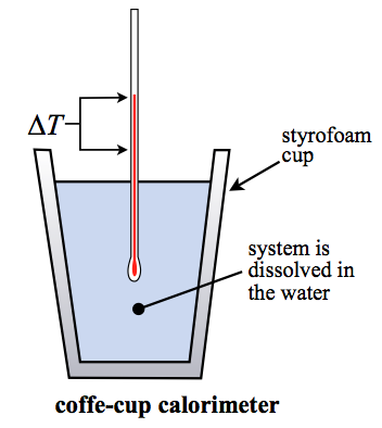 Calculate Coffee Cup Calorimeter Two Water