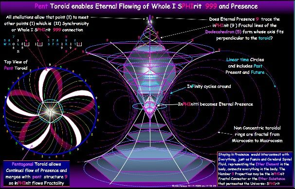 How Black Holes And White Holes Work Sacred Geometric Sacred