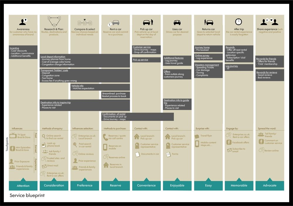Service blueprint examples google search design experience service blueprint examples google search design experience design pinterest service design experience map and design process malvernweather Image collections
