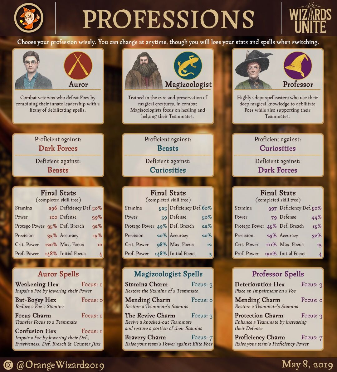 Choosing A Profession In Harry Potter Wizards Unite Harry Potter Wizard Harry Potter Games Potter