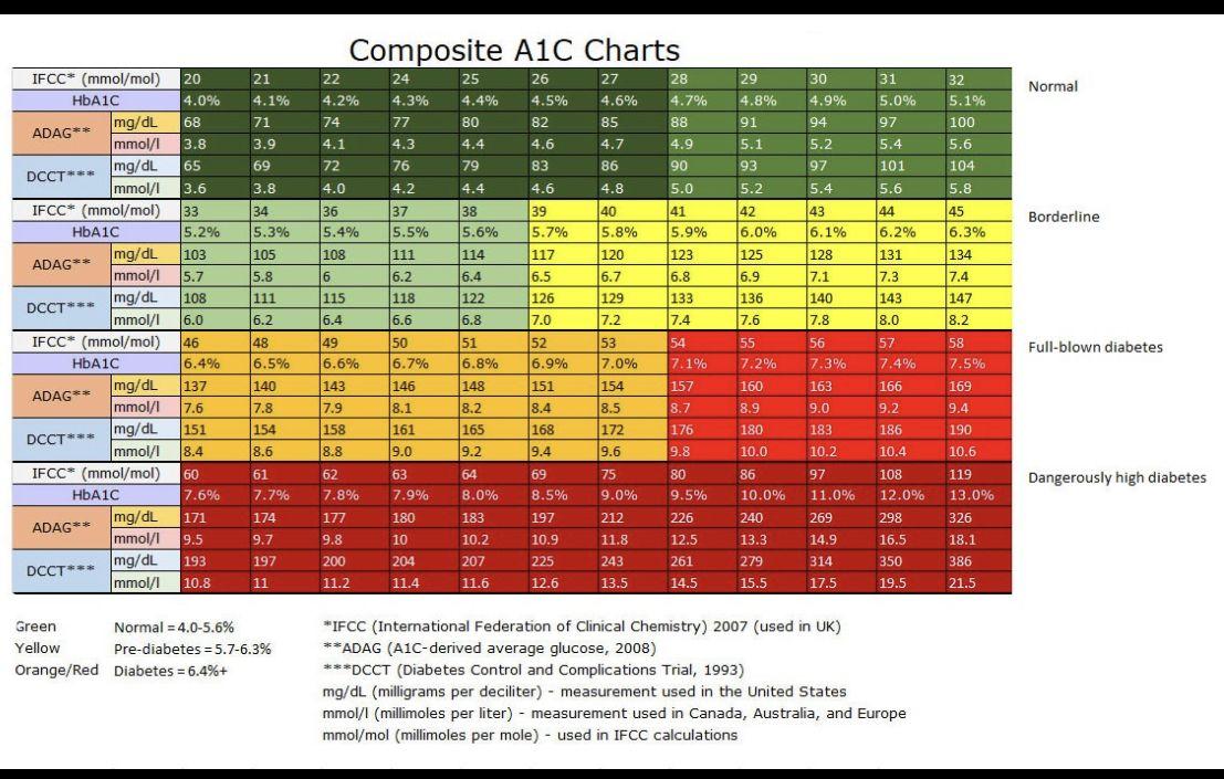 Pin by kim mizedemery on diabetes a1c chart chart ifcc