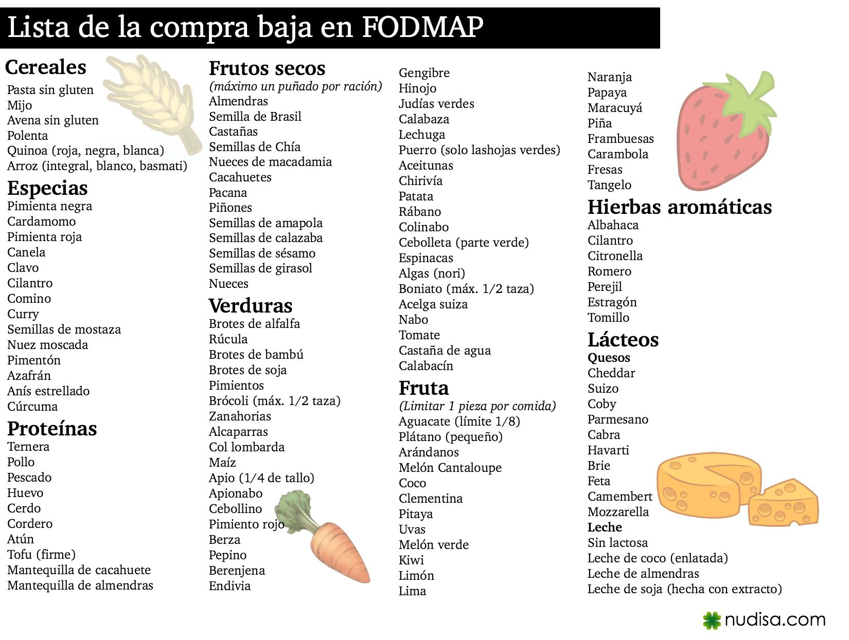 Lista de alimentos de la dieta FODMAP y consejos a seguir