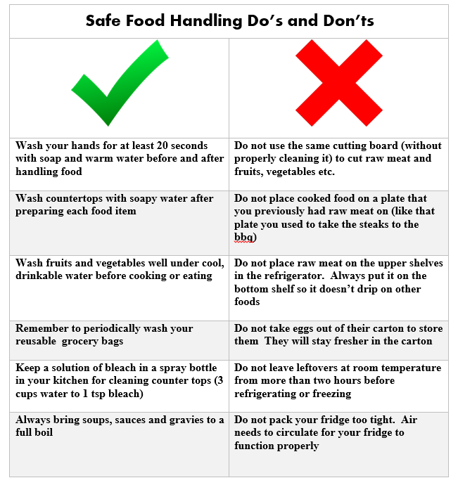 Safe Food Handling Tips For The Home Outside The Box In 2020 Food Handling Safe Food Food Truck Business