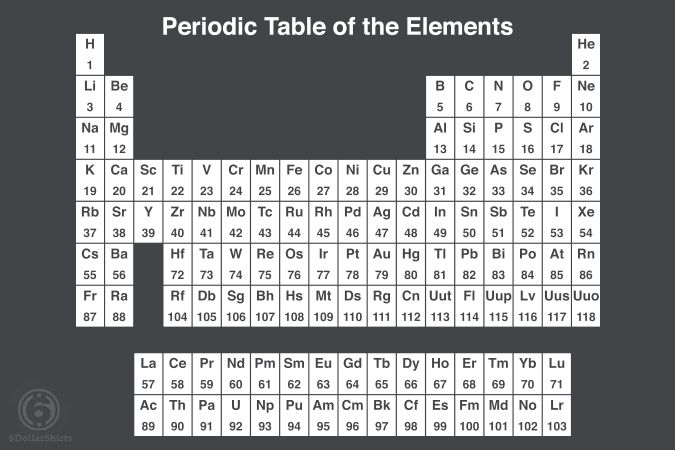 New post on tshirtroundup Typography Pinterest Periodic table - new periodic table no. crossword