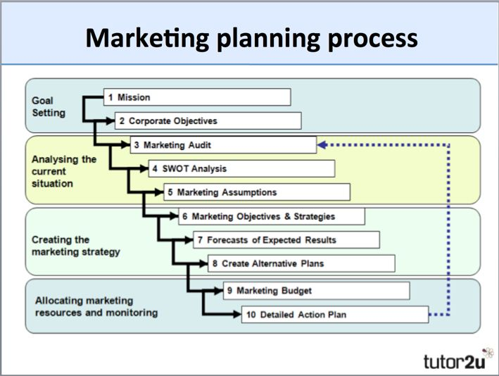 Marketing Planning (Overview) Business tutor2u marketing - action plan sample template