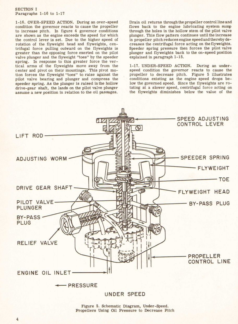 aircraft propeller aircraft engine woodward governor cool pictures manual engineering  [ 913 x 1242 Pixel ]