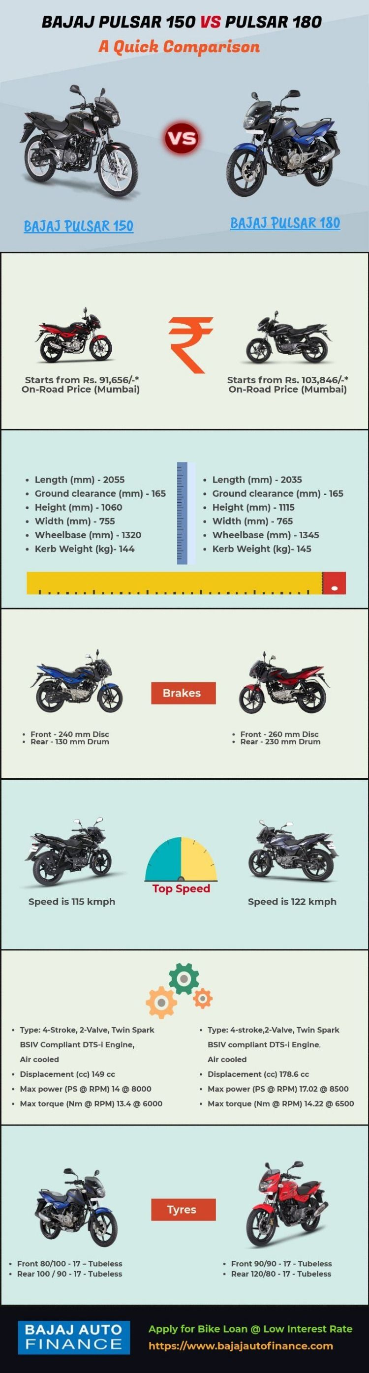 No Need To Confuse Between Bajaj Pulsar 150 And 180 Look Here For