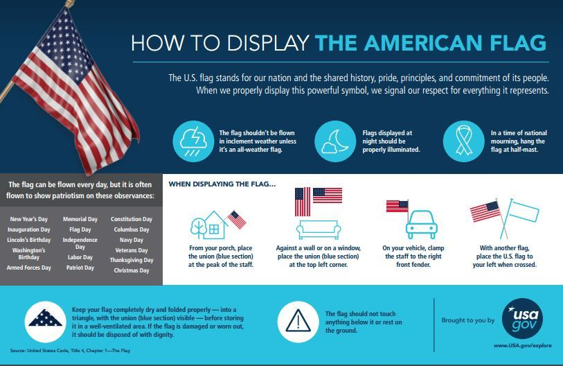Learn How To Properly Display The American Flag Displaying The American Flag Flag Code American Flag