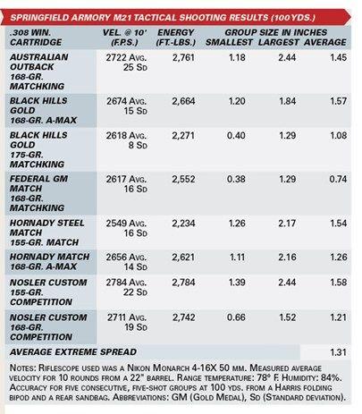 M-21 ballistic chart how to Pinterest Springfield - ballistics chart