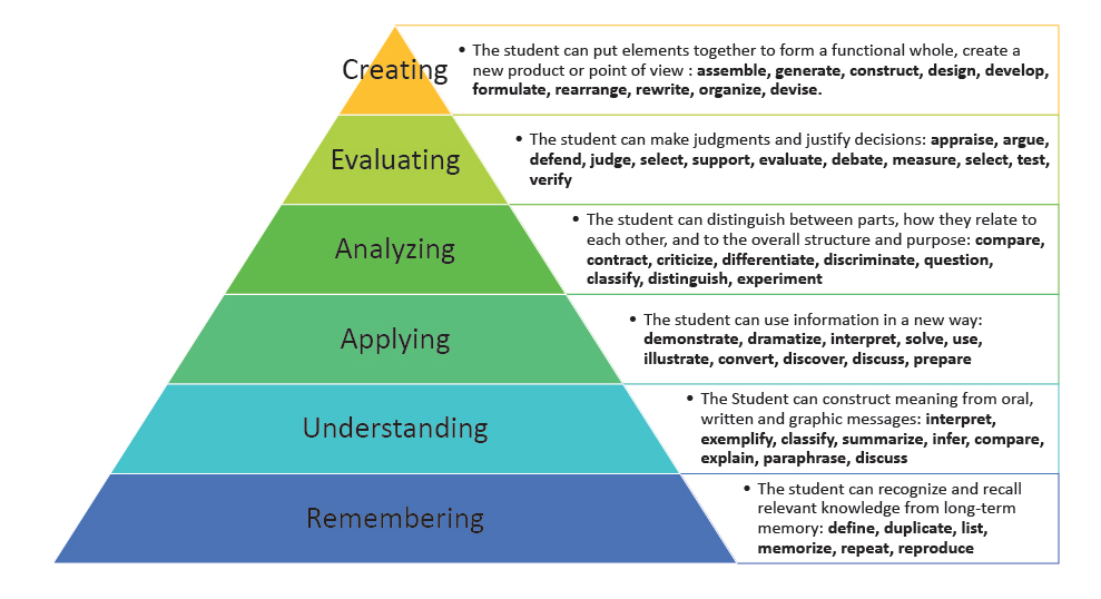 Image Result For Bloom S Taxonomy Question Stems Repeating V Paraphrase Physiology Memory