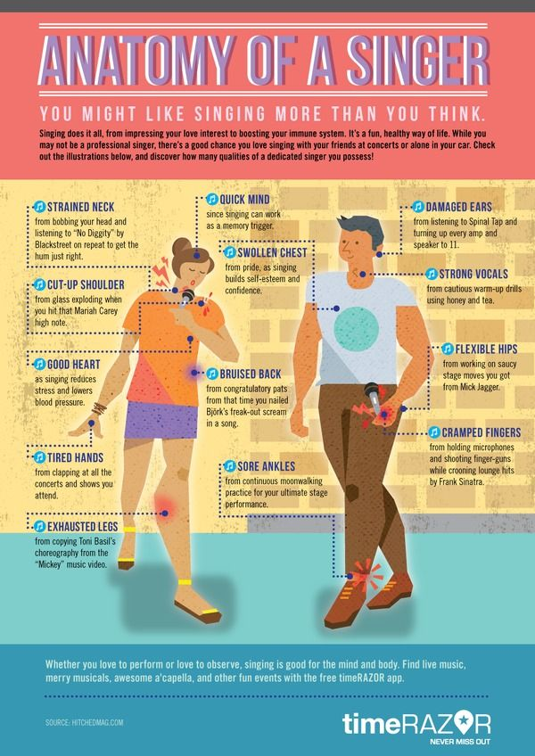 Anatomy of a singer #infographic | Music Lessons | Pinterest ...