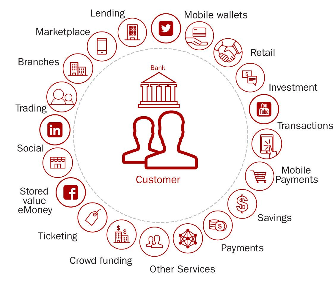 Top 10 Retail Banking Trends And Predictions For 2016 With Images