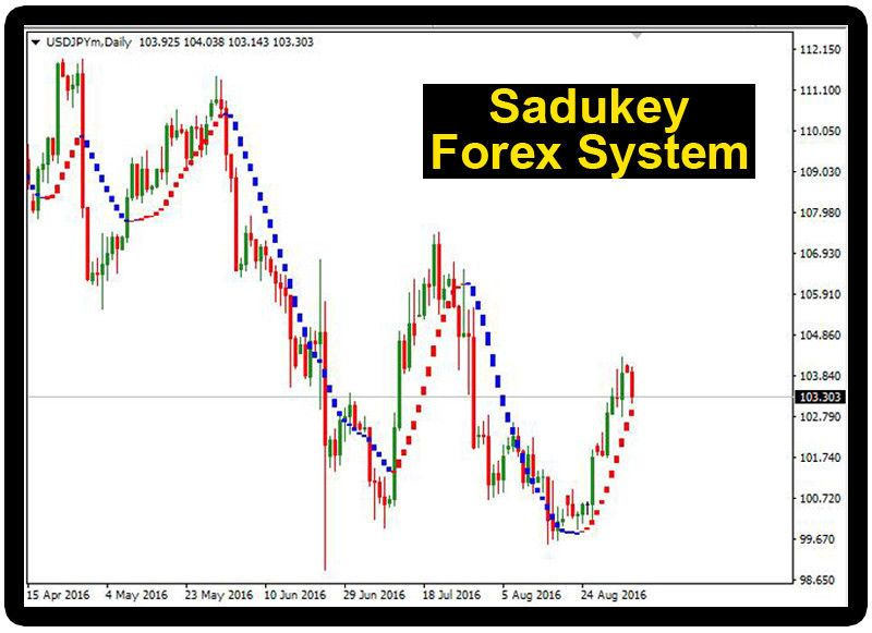 8 5 Forex Indicator Forex Trading System Best Mt4 Trend