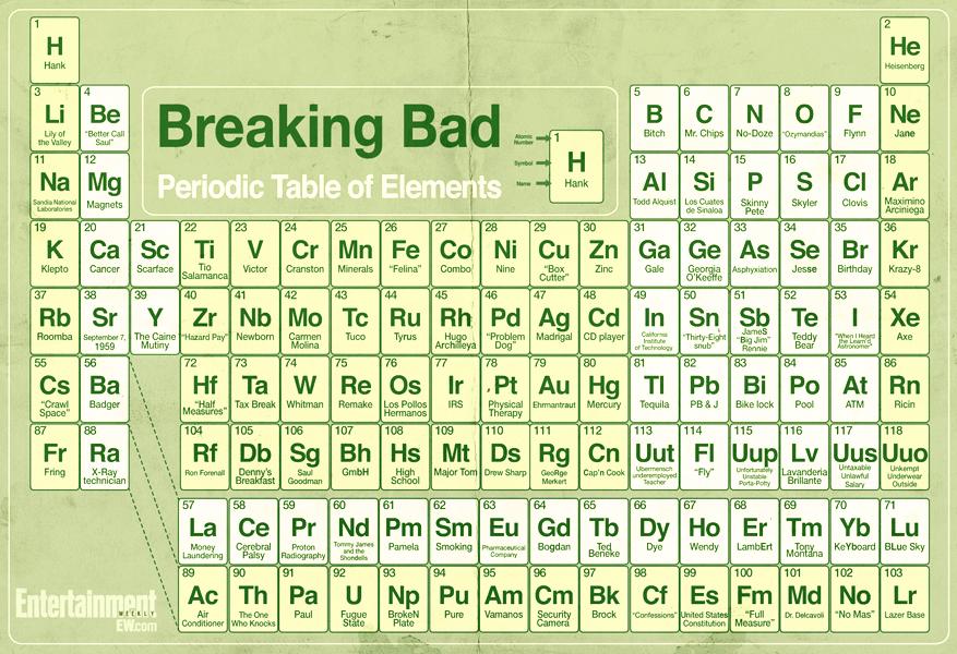 Periodic table breaking bad modern coffee tables and accent tables periodic table breaking bad of urtaz Images