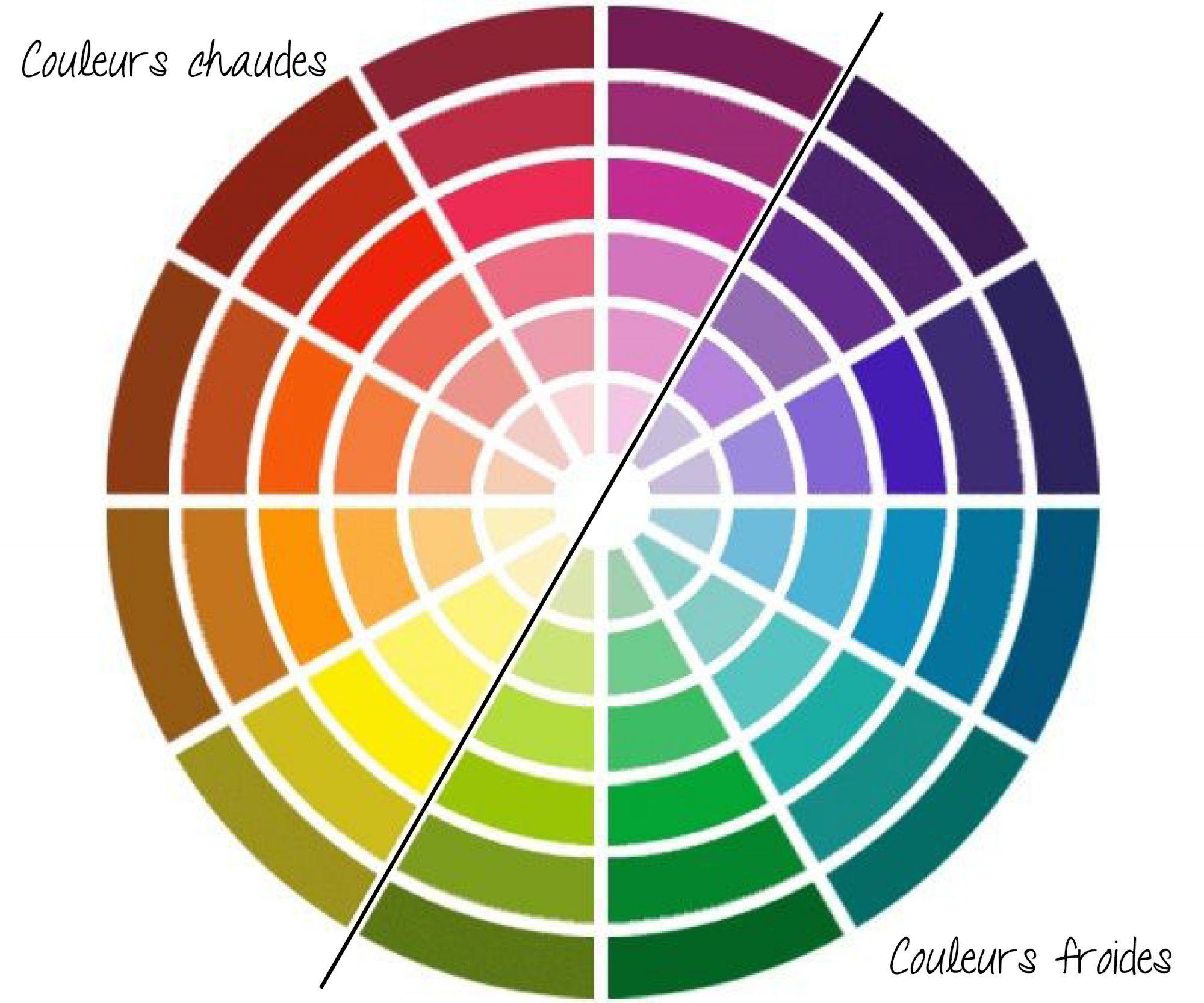 Le Guide De La Decoration Comment Choisir Et Associer Les