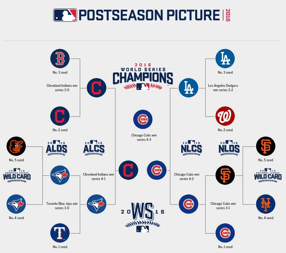 The World Series Needed Seven Games To Complete And Was A Classic Postseason Baseball Playoffs Dodgers Win
