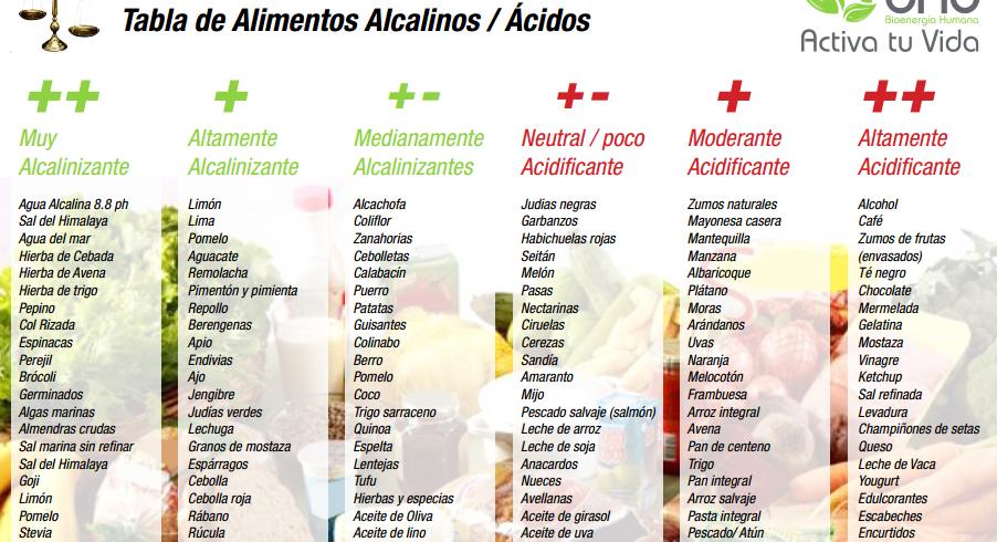 aceite de oliva dieta disociada 10 dias