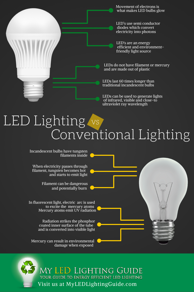 Led Lighting Vs Conventional Lighting Infographic Compare