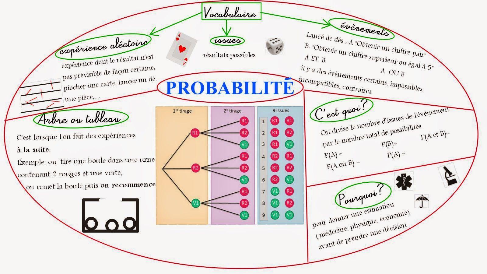 Mandala Carte Mentale Probabilite Quelques Remarques Les Lignes Paralleles Parsemees Carte Mentale Carte Mentale Maths Mathematiques College