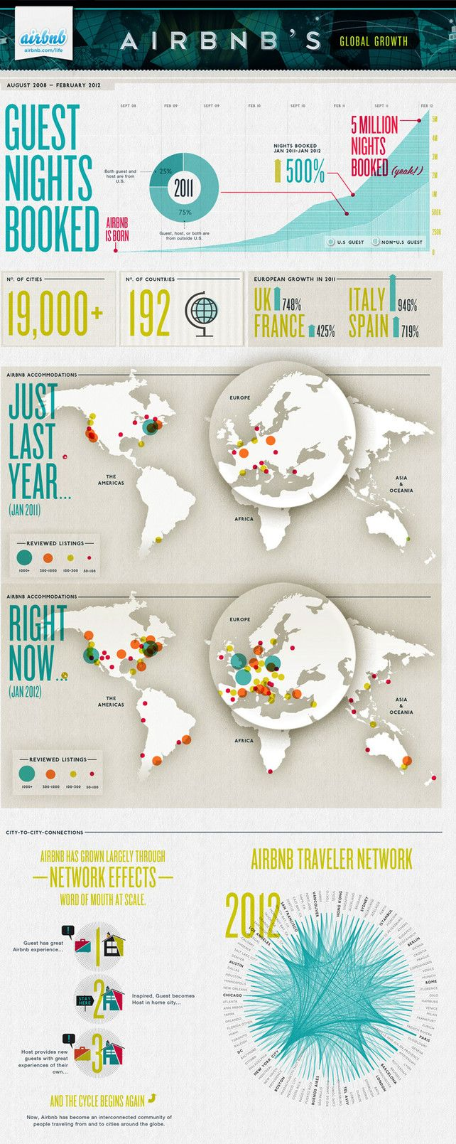 With infographic airbnb turns boring facts into masterful for Graphic design studium