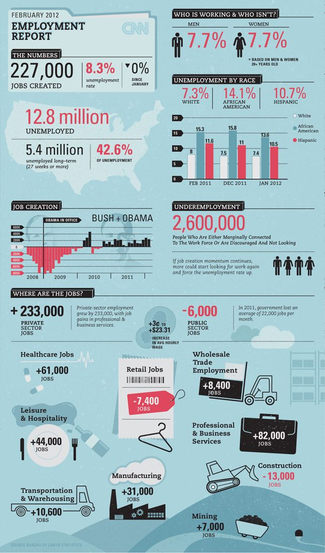 Rw Awesomeness Of The Day Cnn Employment Report Infographic By Samira K Design Infografis