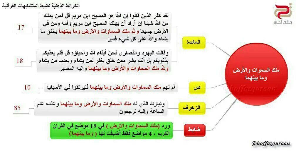 Pin By Om Youssef On المتشابهات فى القران With Images 10 Things Screenshots