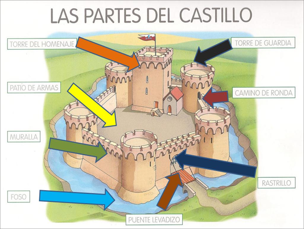 imagenes castillos medievales para nios  Cerca amb Google  Edad