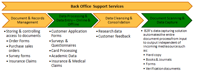 Back Office Services Provide Recording All Your Accounting Transaction On Daily Basis Office Solutions Data Cleansing Solutions