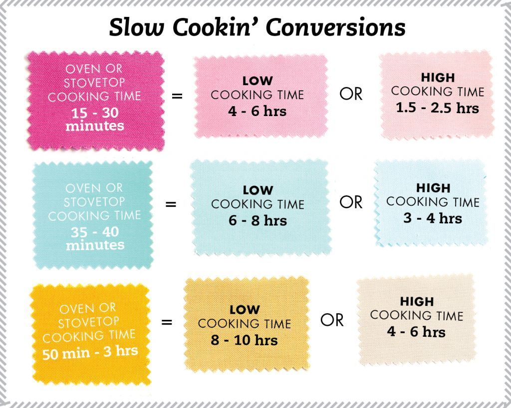 Slow Cooker Conversion Chart  Do You Have A Recipe You Want To