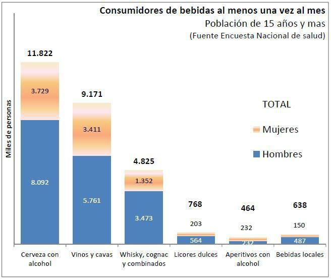Una cuarta parte de los españoles son consumidores de vino https://www.vinetur.com/posts/2162-una-cuarta-parte-de-los-espanoles-son-consumidores-de-vino.html