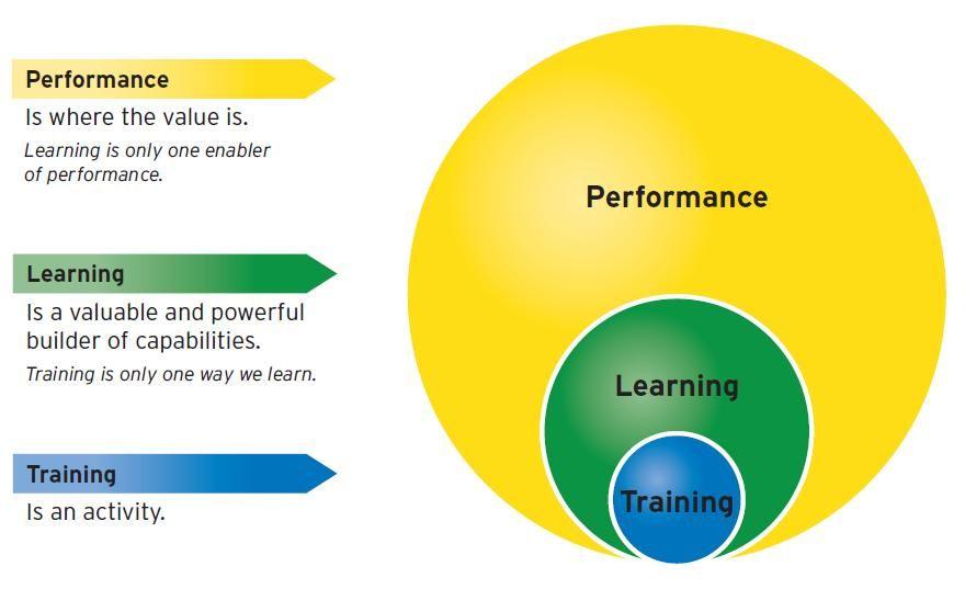 Performance Vs Learning Amp Training Diagram Learning Chart